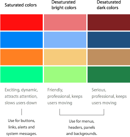 How Color Saturation Affects User Efficiency