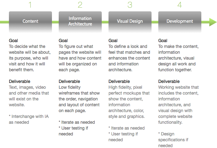 The Web Design Process Everyone Should Follow