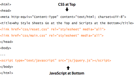 Why You Should Place Style Sheets Before Scripts