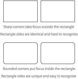 Why Rounded Corners are Easier on the Eyes