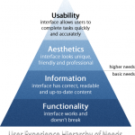 Are You Meeting the User Experience Hierarchy of Needs?