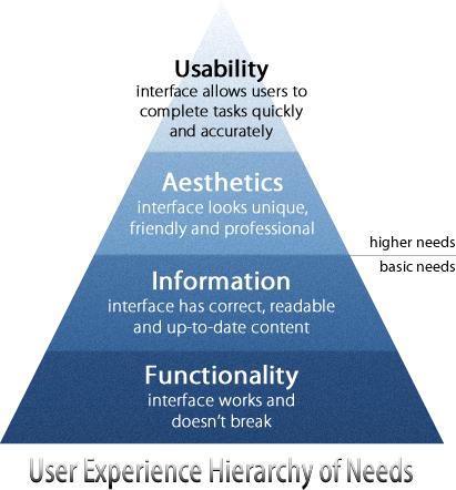 ux-hierarchy