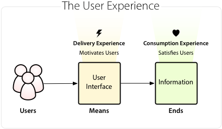 The User Interface is the Means, Not the Ends