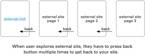 back-button-fatigue – UX Movement
