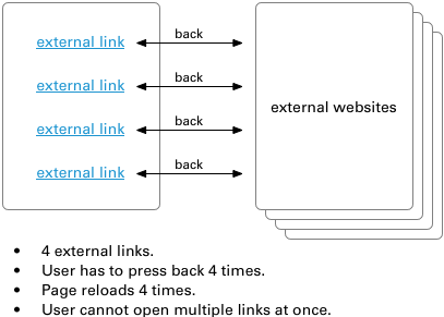 Why External Links Should Open in New Tabs