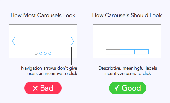 Why Users Aren't Clicking Your Home Page Carousel