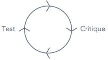 iterative-design-map