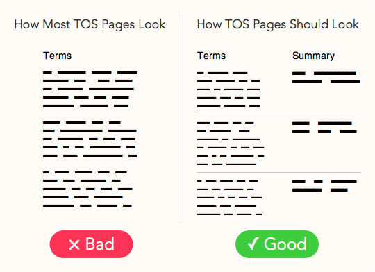 Why Every Terms of Service Page Needs Summaries