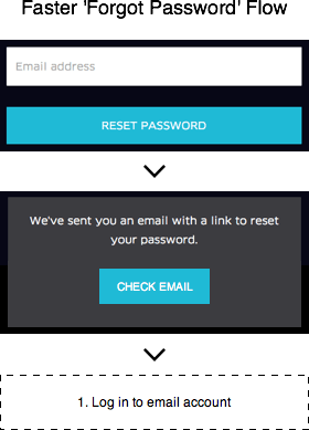 faster-forgot-password