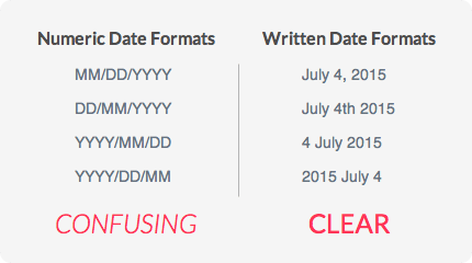 numeric-date-formats