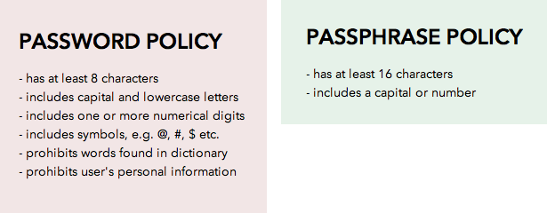 passphrases-less-strict