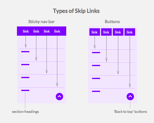 skip-links-types