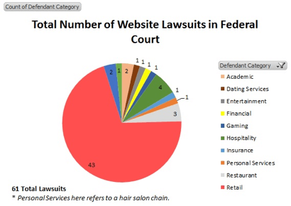 accessibility-lawsuits-chart