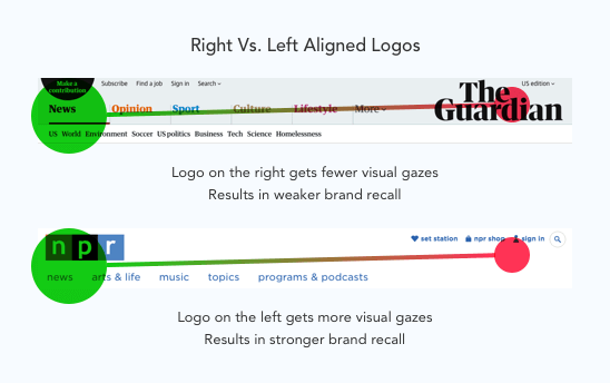 right_left_logos-visual_gaze