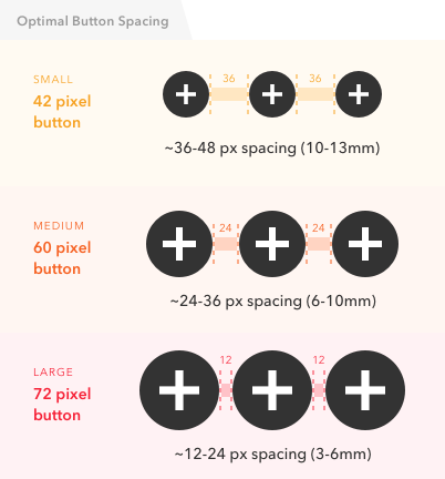 Optimal Size and Spacing for Mobile Buttons