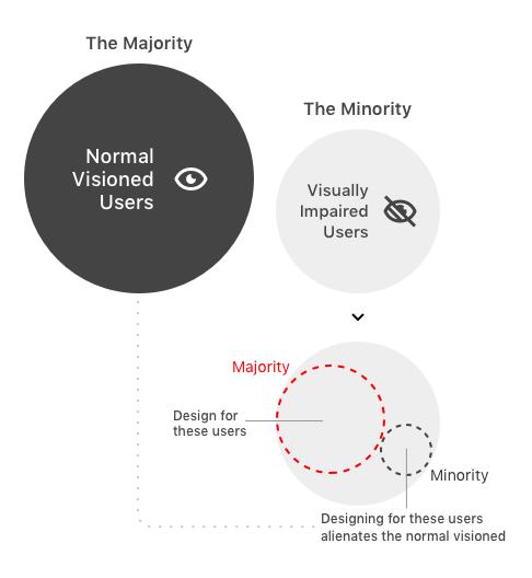 majority-minority-accessibility